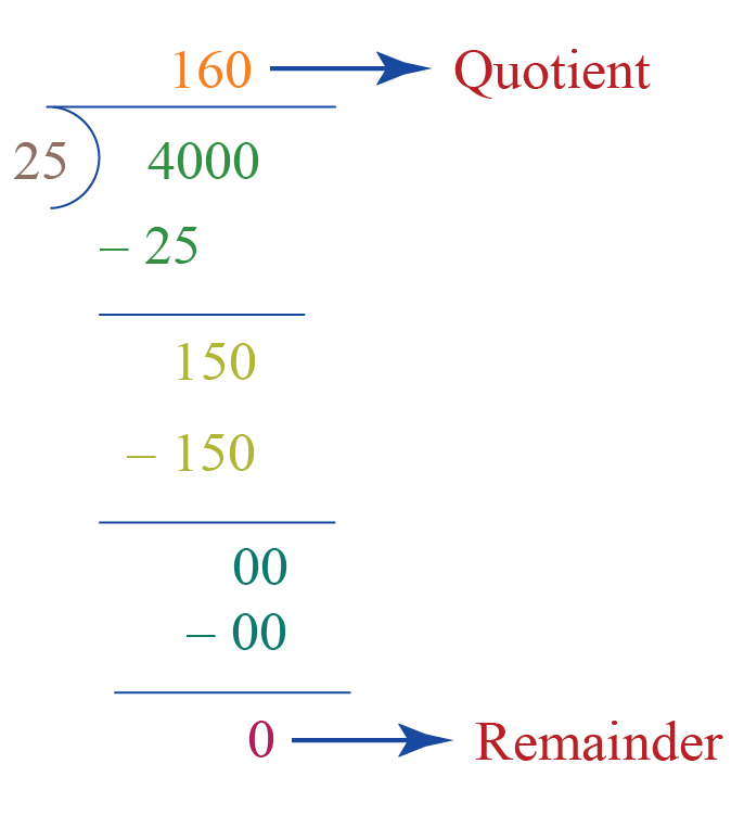 Division word problem: finding the quotient when 4000 is divided by 25
