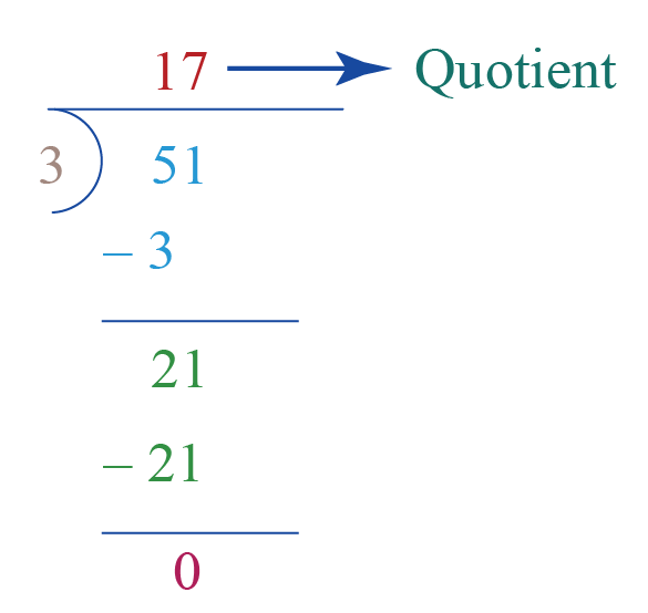 Division word problem: finding the quotient when 51 is divided by 3