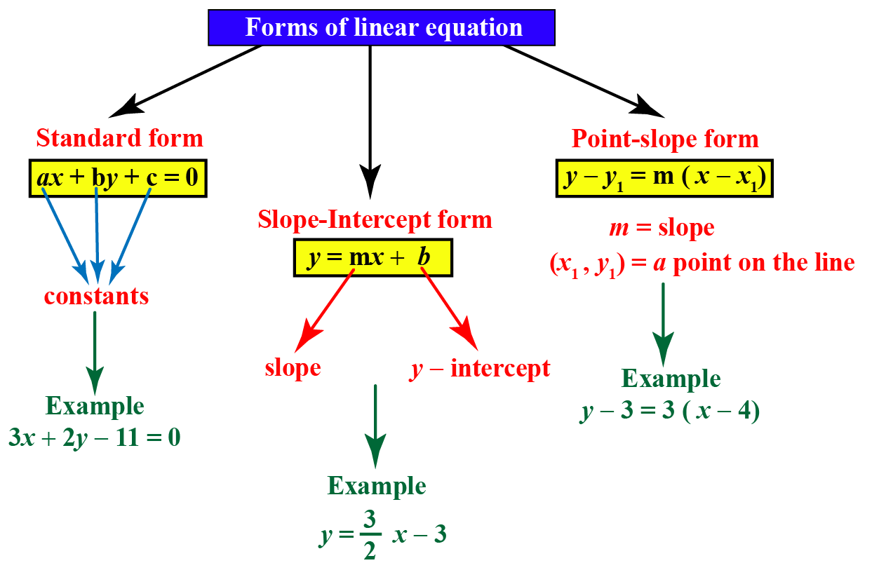 forms of linear equation flowchart