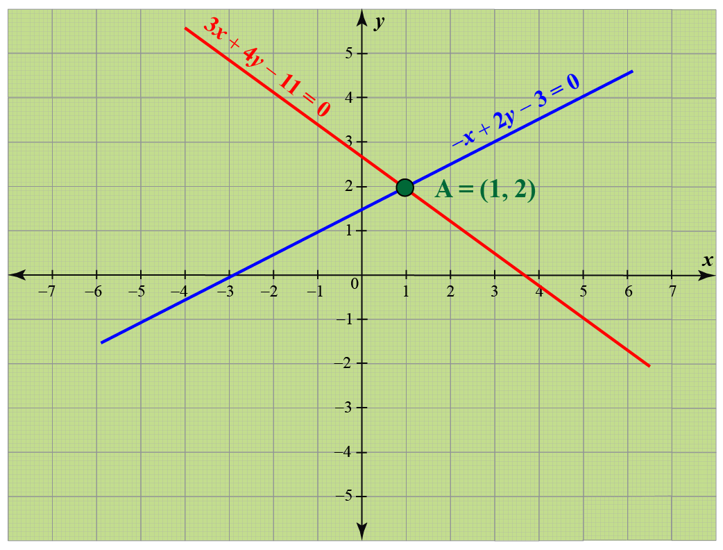 Solving linear equations in 2 variables (Graphical): Given two equations are graphed which meet at (1, 2)