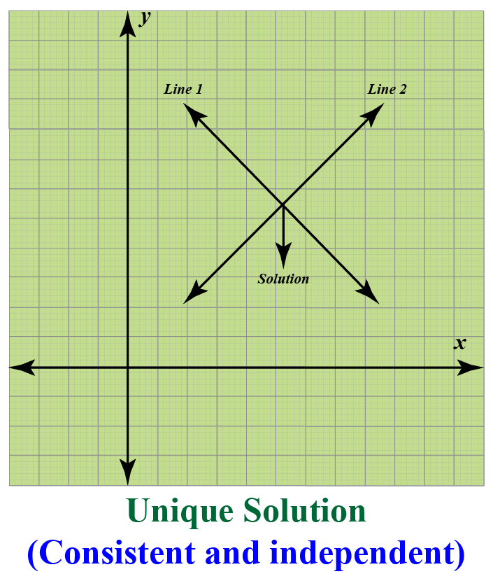 Solving Linear Equations in 2 Variables (Graphical): consistent, inconsistent, dependent and independent equations