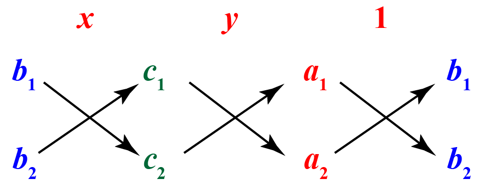system of linear equations by cross multiplication method
