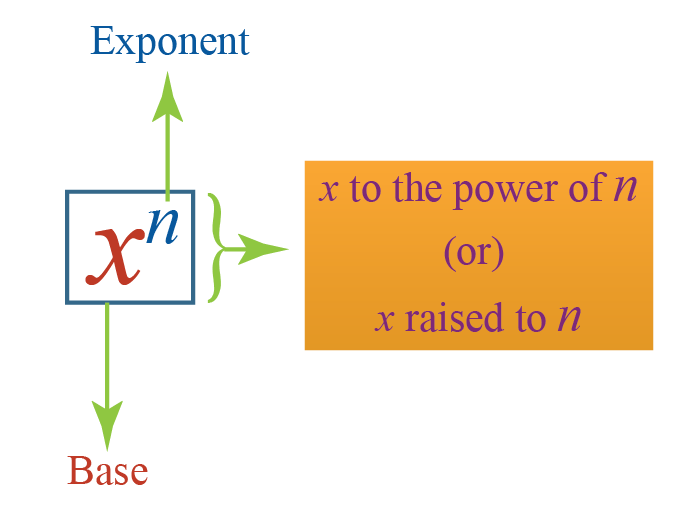 Definition of exponents: In x raised to n, x is the base and n is the exponent