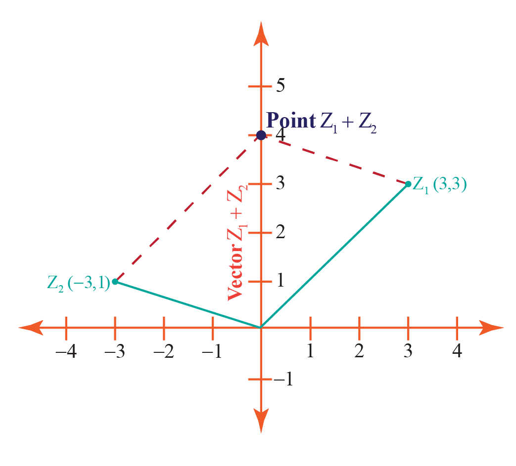 Addition of complex numbers geometrically: Example