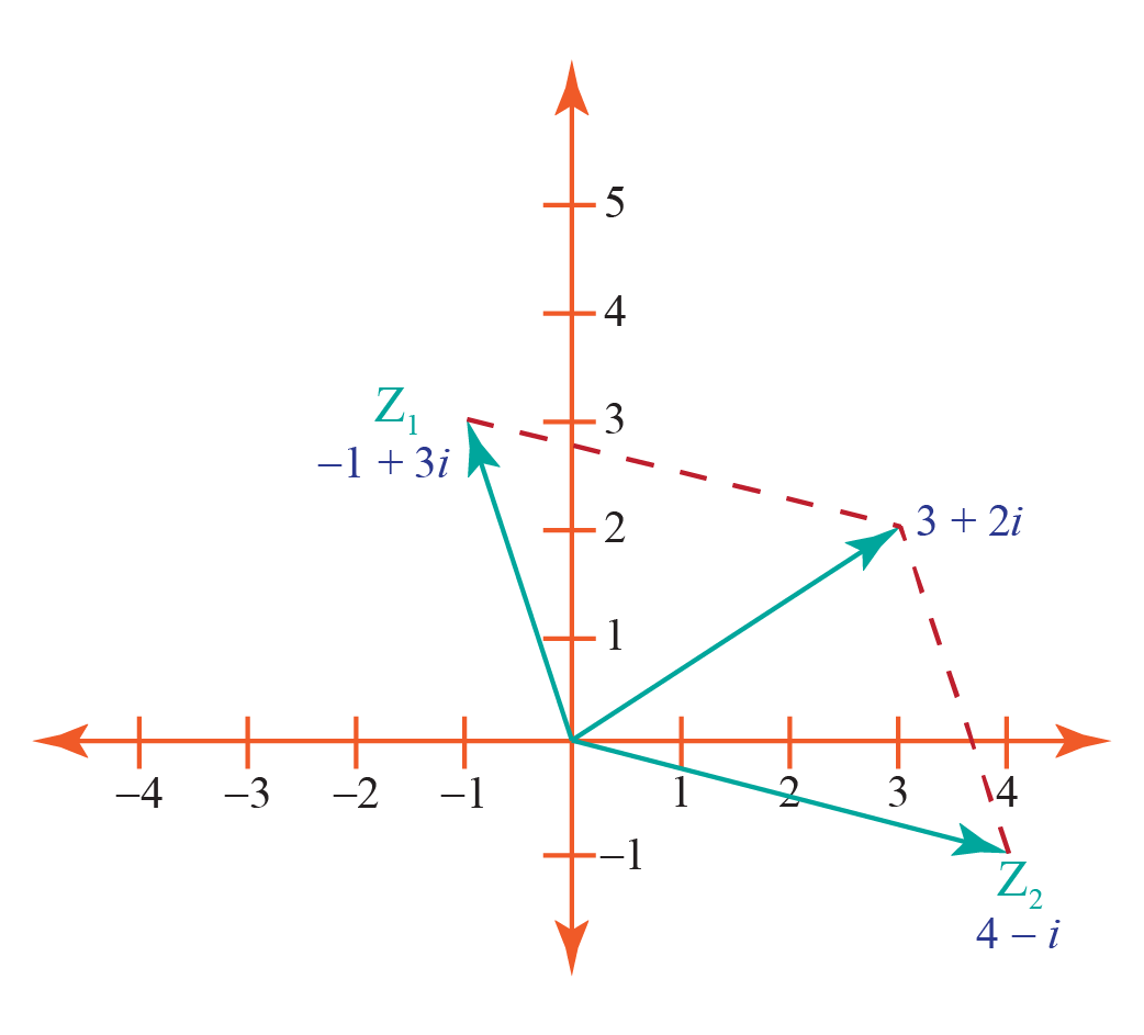Addition of complex numbers geometrically