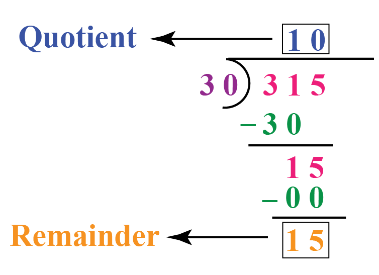 Remainder word problems: When 315 is divided by 30, the quotient is 10 and the remainder is 15