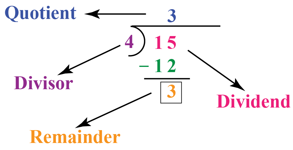 Definition of remainder: Remainder when 15 is divided by 4 is 3 and is shown using the long division method.