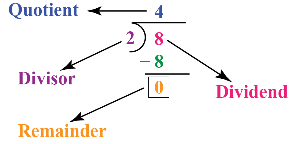 Definition of remainder: Remainder when 8 is divided by 2 is 0 and is shown using long division.