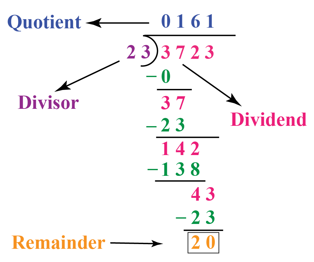 Long division where 3723 is divided by 23 giving a quotient 161 and a remainder 20