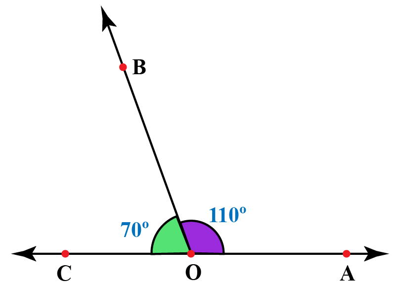 Adjacent supplementary angles: 110 and 70 form a straight angle
