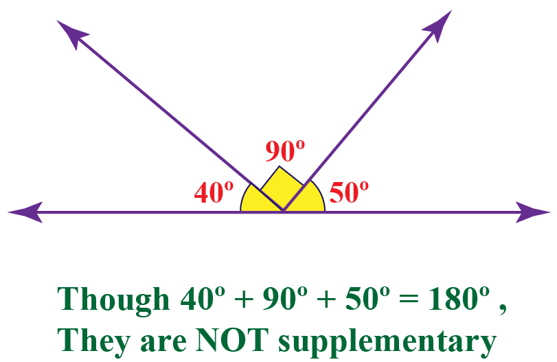 Properties of supplementary angles: 3 angles 40 degrees, 90 degrees and 50 degrees cannot be supplementary