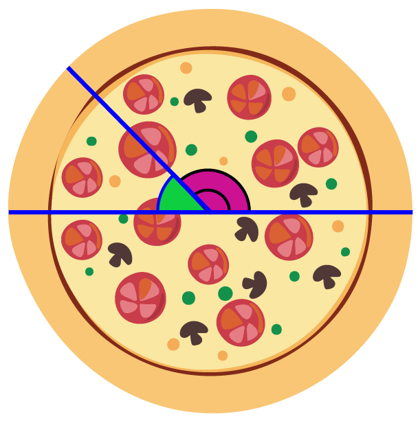 Real life examples of supplementary angles - a pizza