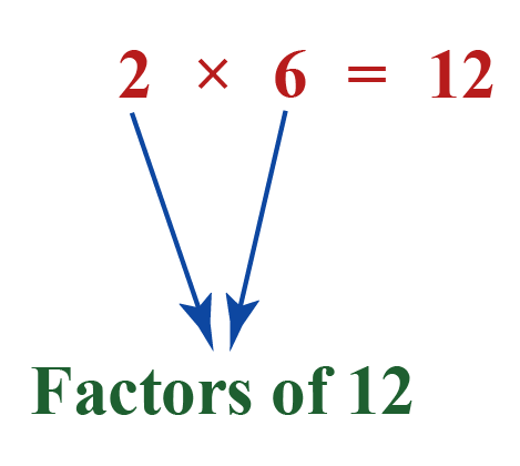 The factors of 12 are 2 and 6. The product of 2 and 6 gives 12.