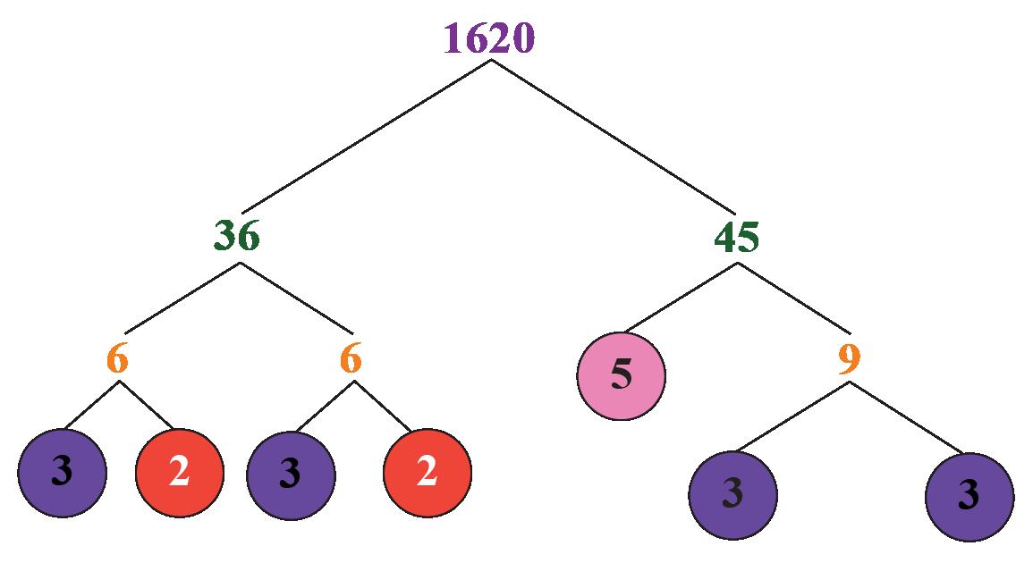 Finding Number of Factors: Prime factorisation of 1620 is shown.