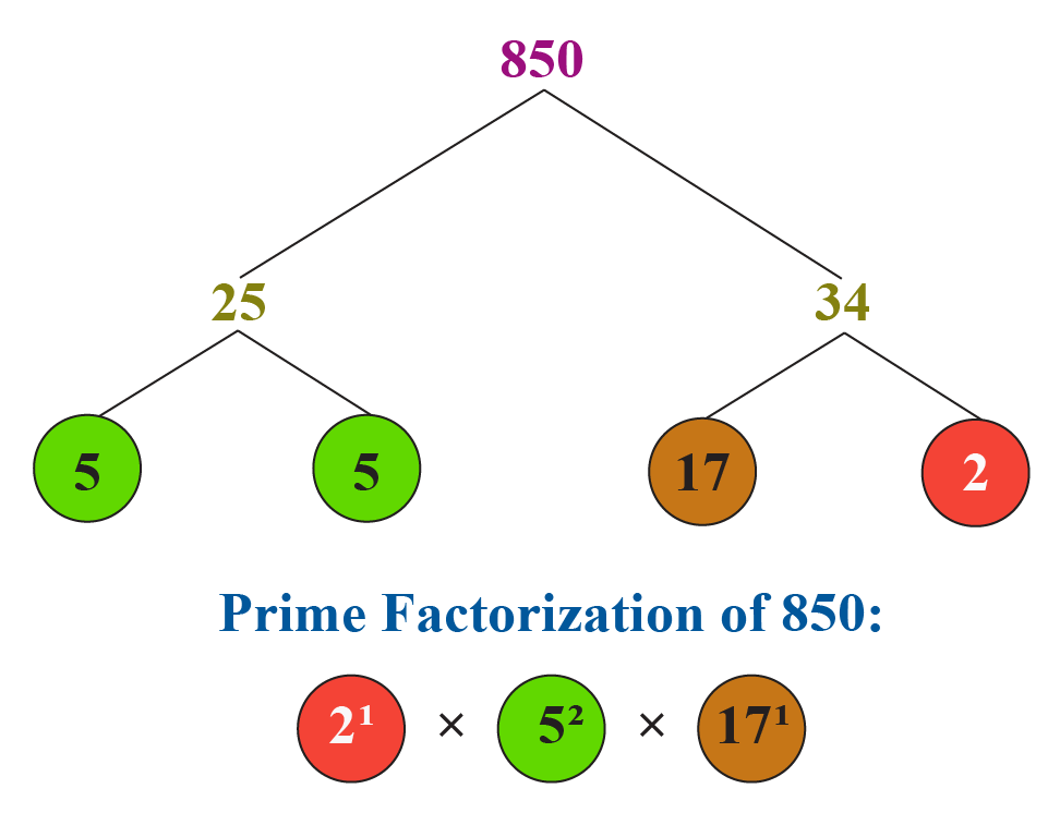 HCF and LCM using fundamental theorem of arithmetic: Prime factorization of 850