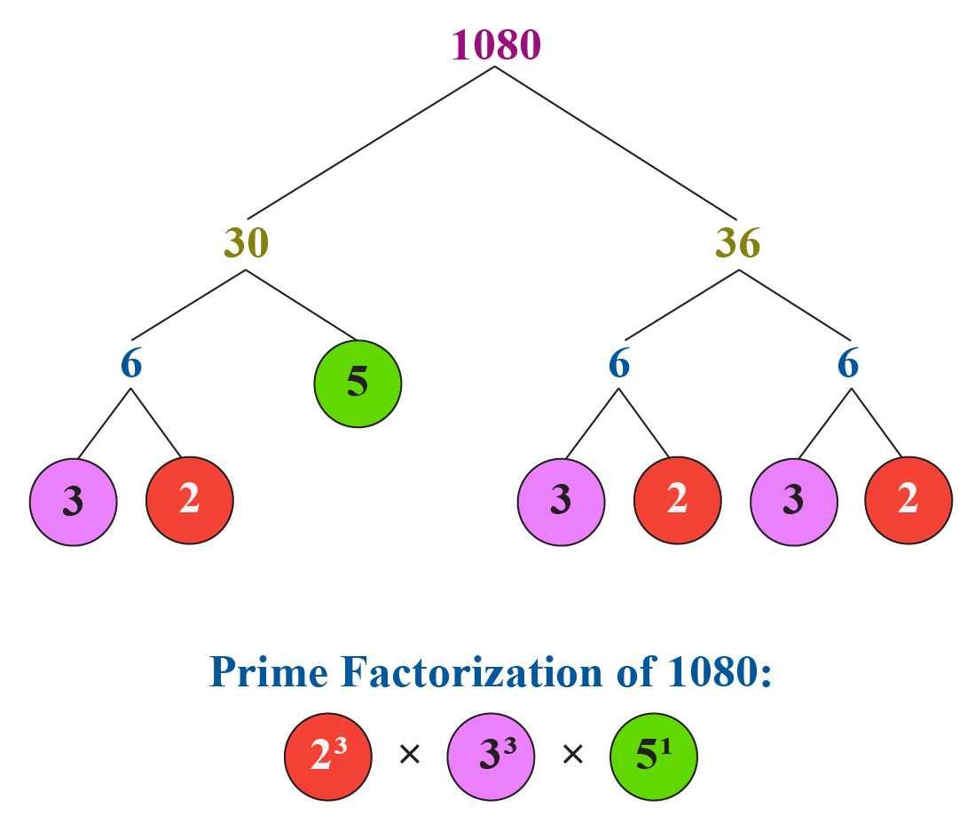 Fundamental theorem of arithmetic: Prime factorization of 1080
