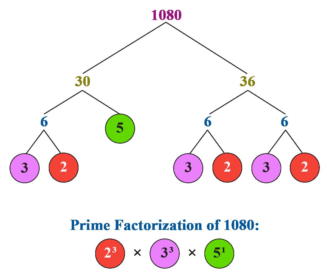 Fundamental theorem of arithmetic: Prime factorization of 1080