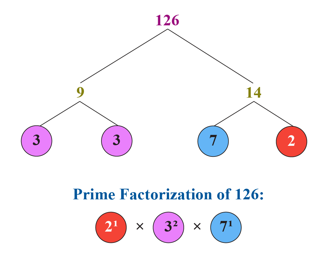 HCF using fundamental theorem of arithmetic: Prime factorization of 126