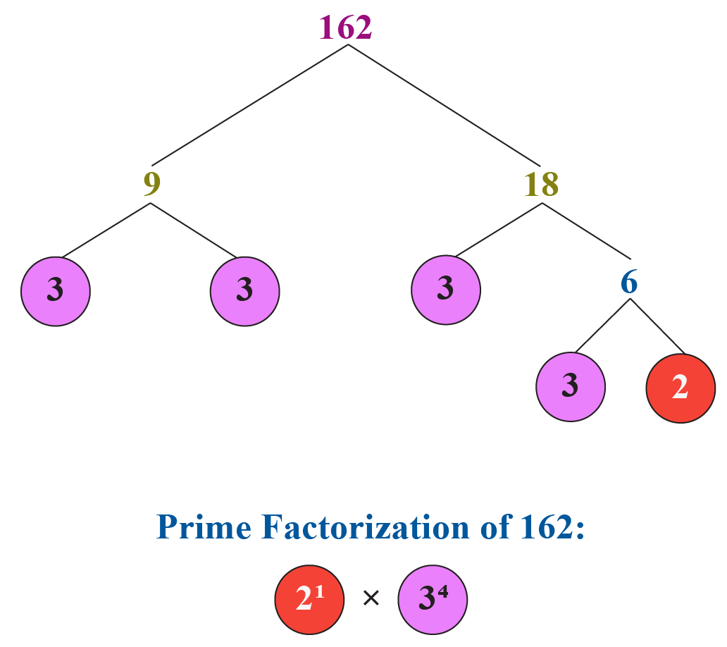 HCF using fundamental theorem of arithmetic: Prime factorization of 162