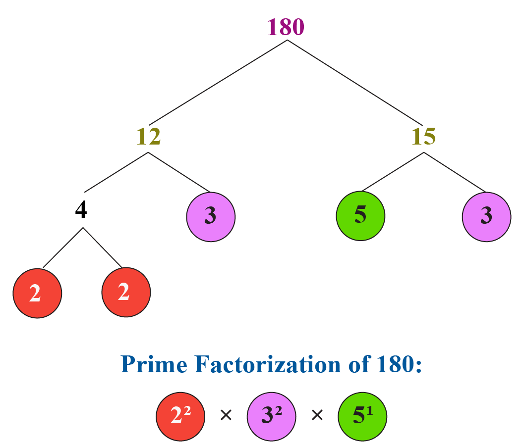 HCF using fundamental theorem of arithmetic: Prime factorization of 180
