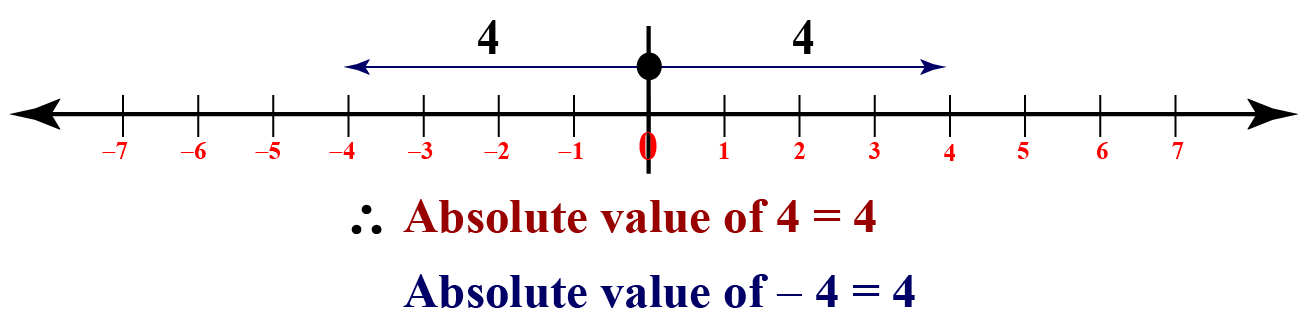 What are absolute values? The distance of both minus 4 and 4 from 0 is 4. So the absolute value of both minus 4 and 4 is 4.