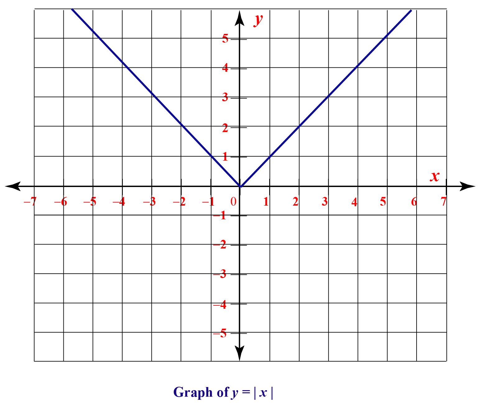 Graph of absolute value function y = mod x