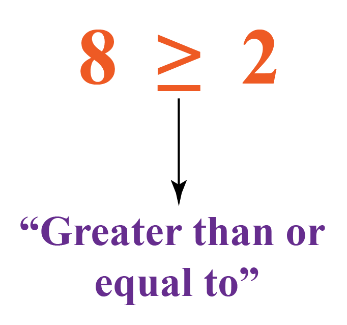 Greater than or equal to symbol: The symbol shows the greater than sign with a sleeping line under it.