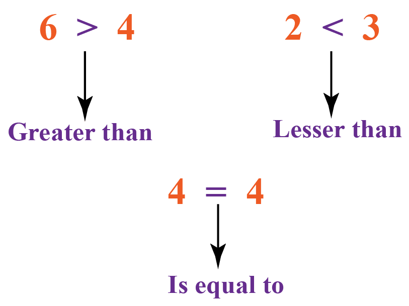 Greater than, lesser than and is equal to symbols with examples are shown.