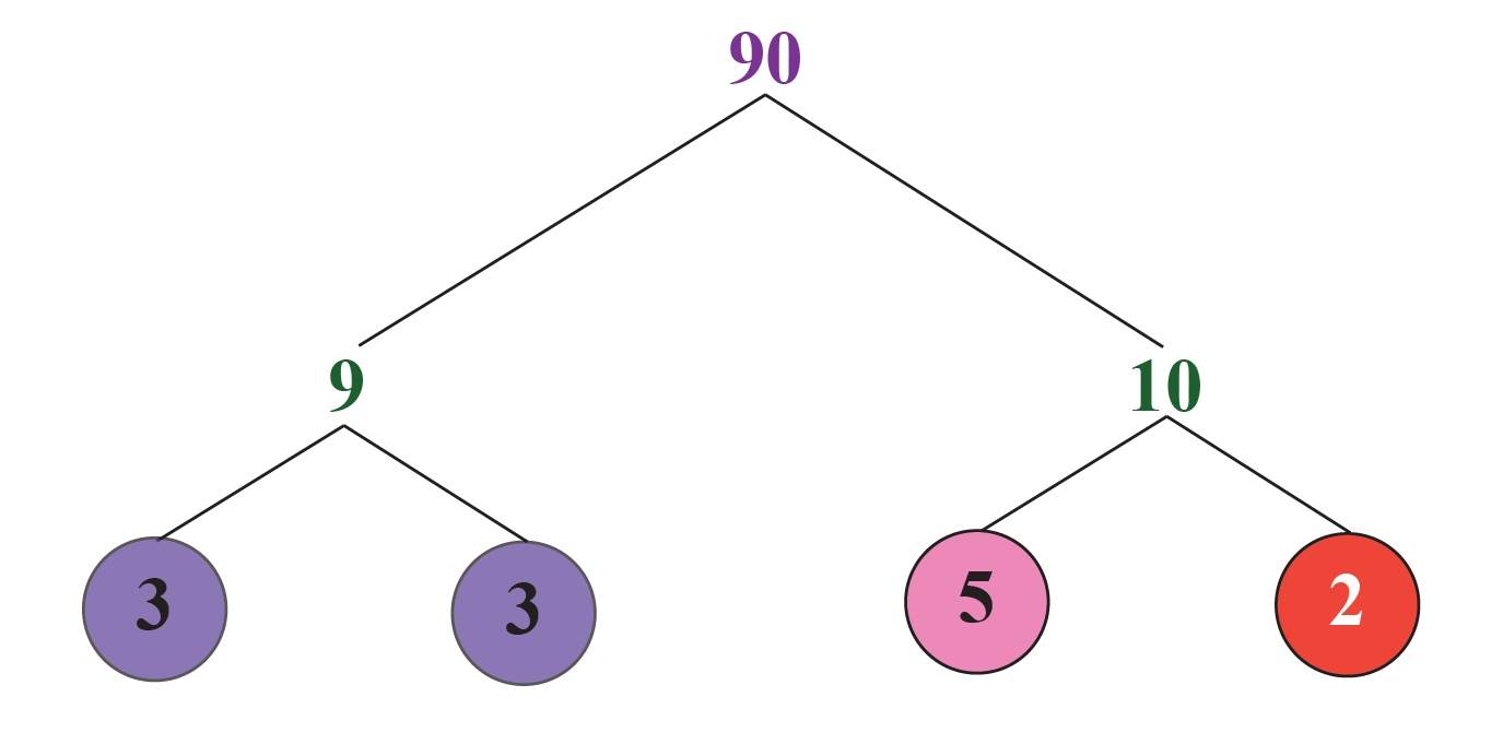 Finding HCF by prime factorisation: HCF of 60 and 90