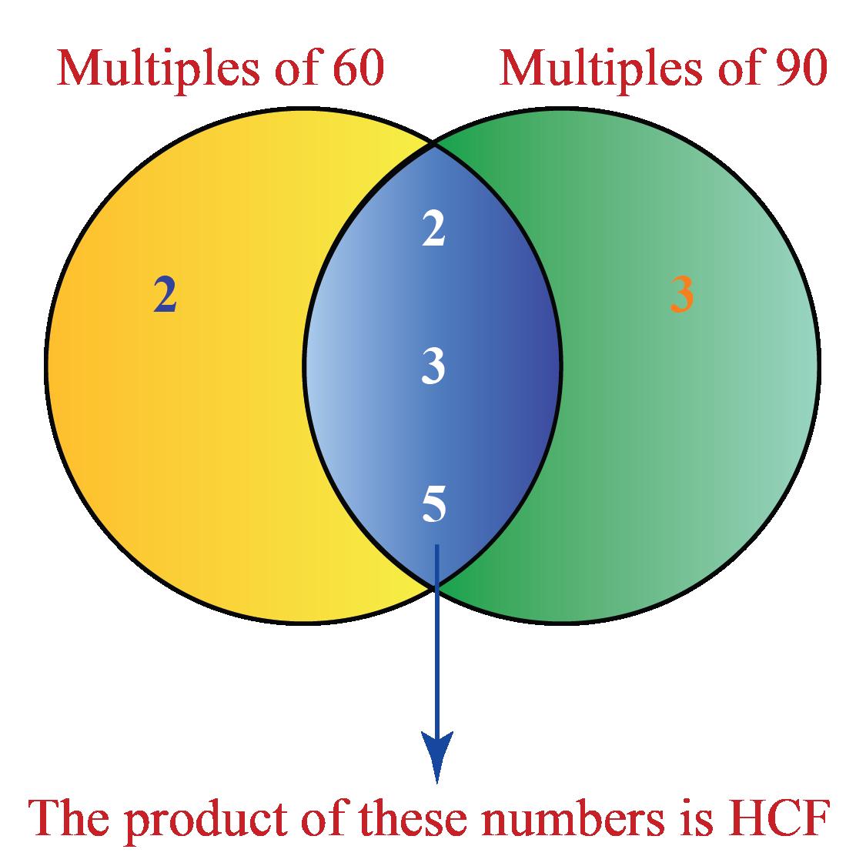 Venn diagram of HCF by prime factorisation: HCF pof 60 and 90