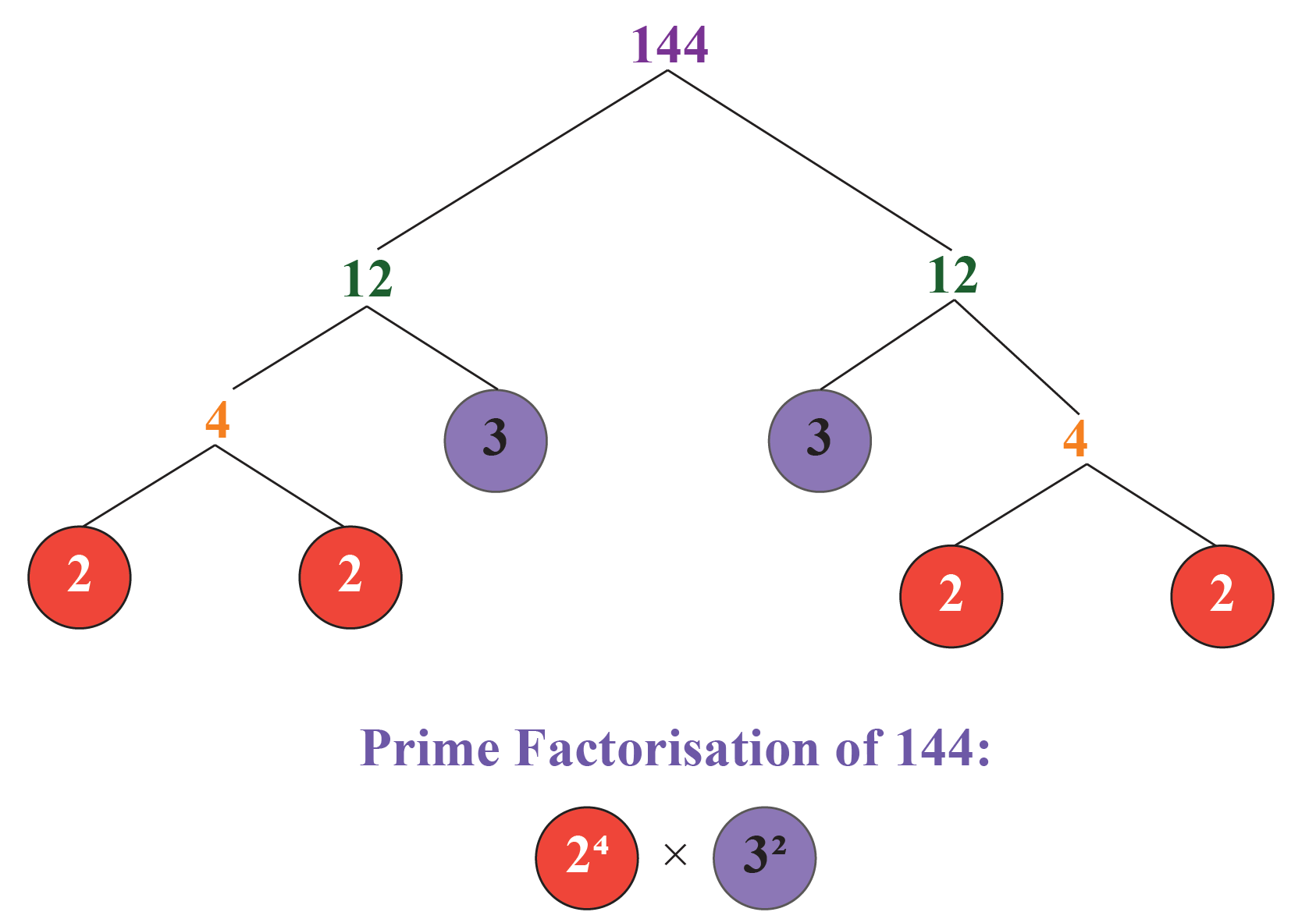 HCF by prime factorisation: HCF of 120 and 144