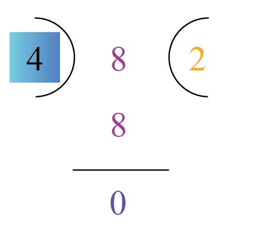 HCF of multiple numbers: HCF of 72, 140, 256 and 24