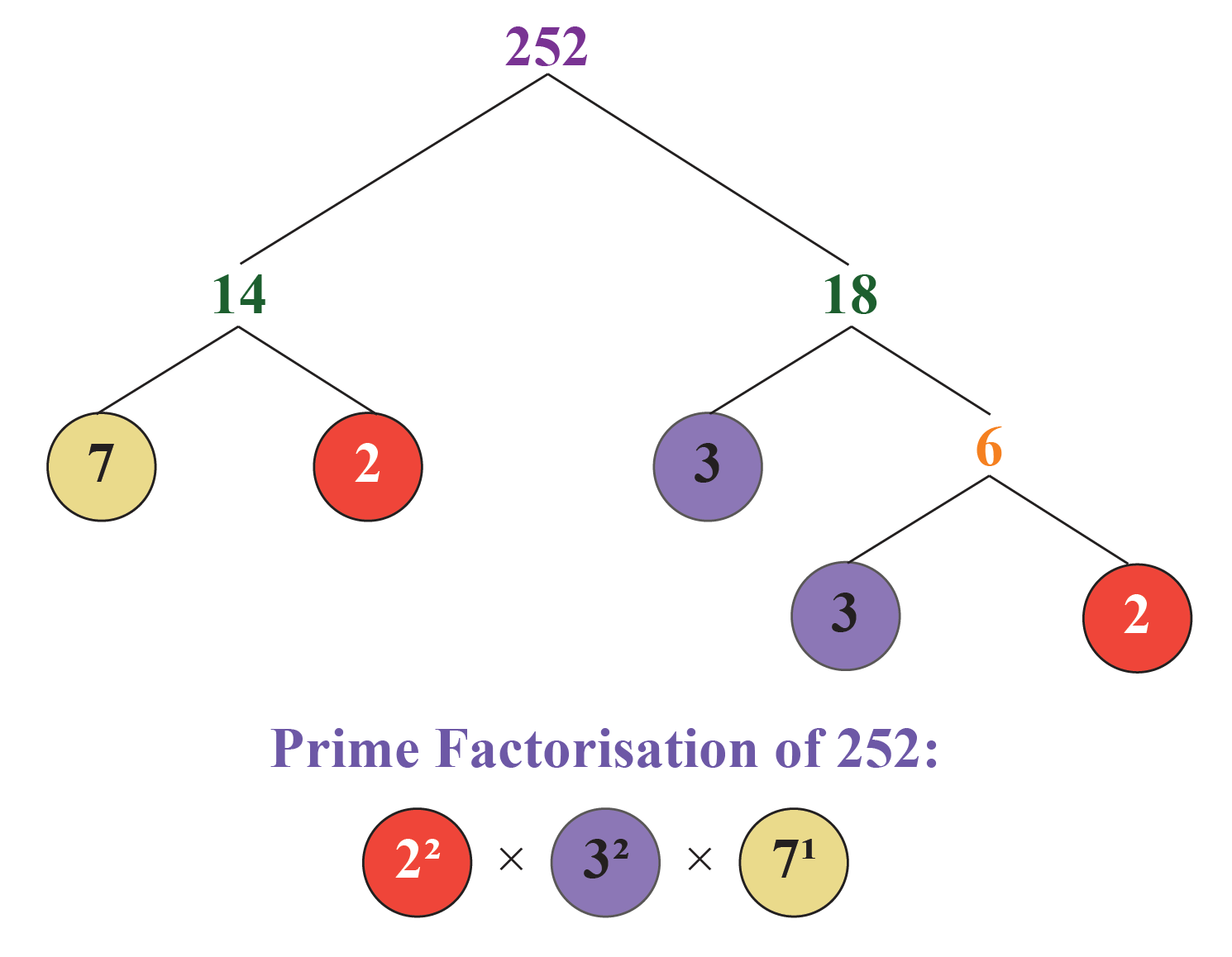 HCF by prime factorisation: HCF of 168, 252 and 288
