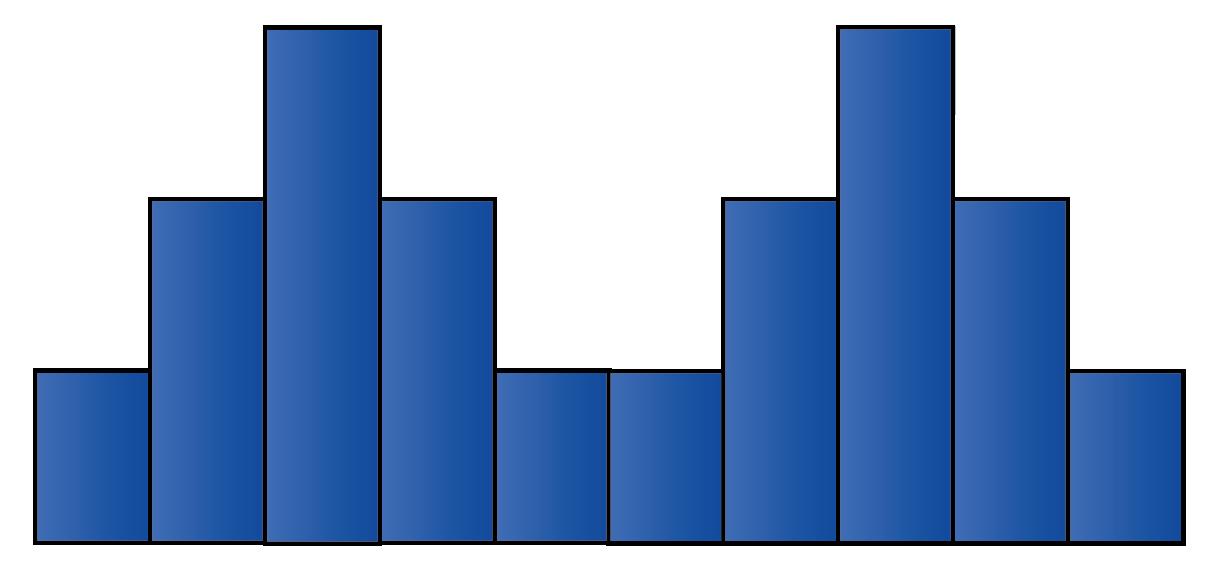 bimodal histogram shape