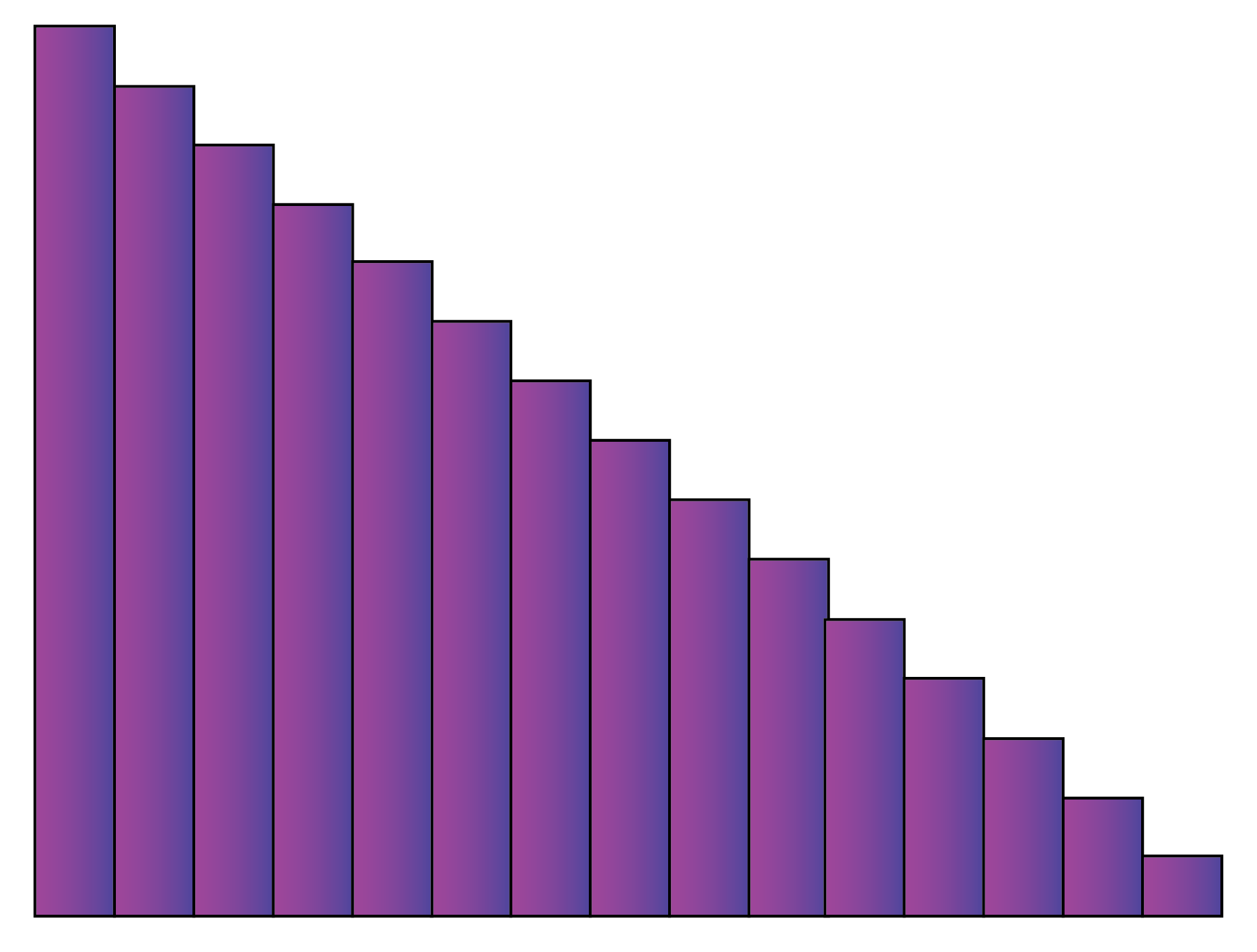 skewed right histogram shape
