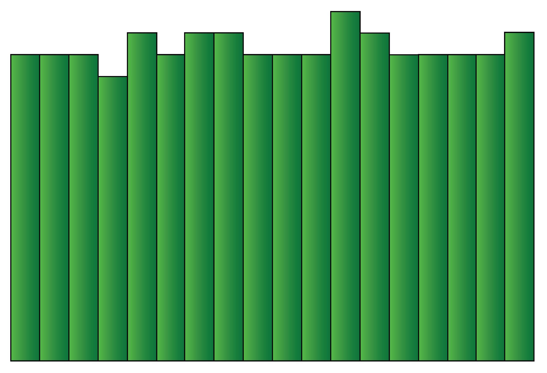 uniform histogram shape
