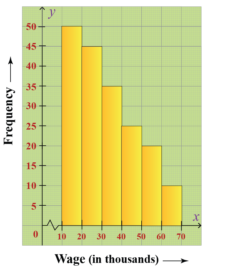 Skewed right histogram showing the number of people corresponding to different wage ranges