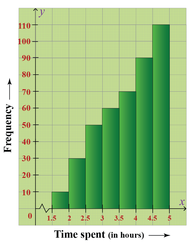 skewed left histogram showing the number of students of class 10 of Greenwood High School according to the amount of time they spent on their studies on a daily basis