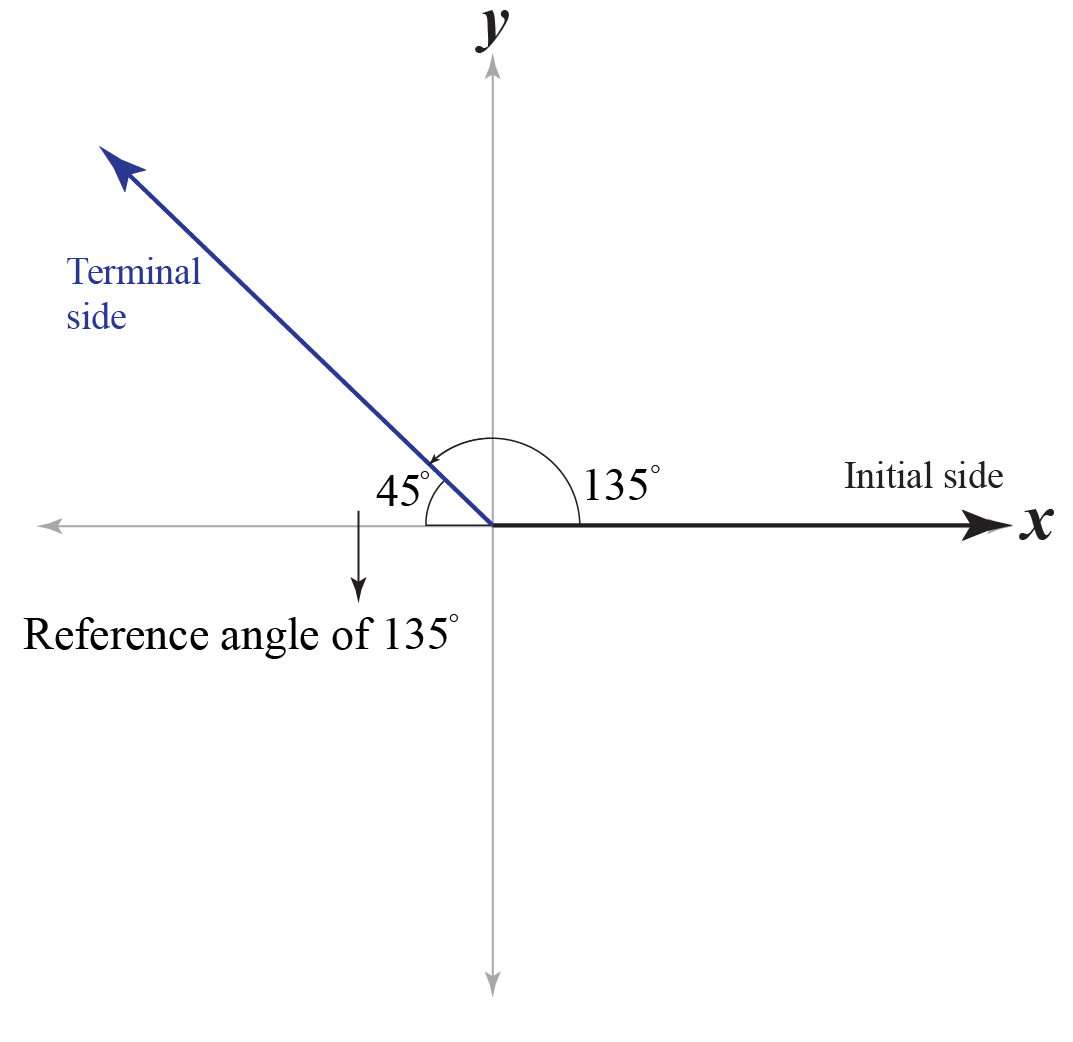 What is meant by reference angle? 45 is the reference angle of 135 degrees