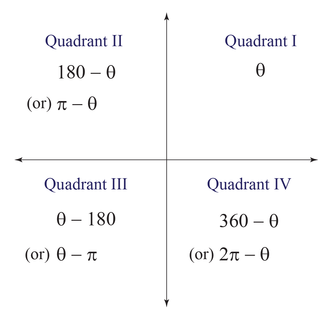 What are Rules for Reference Angles in Each Quadrant?