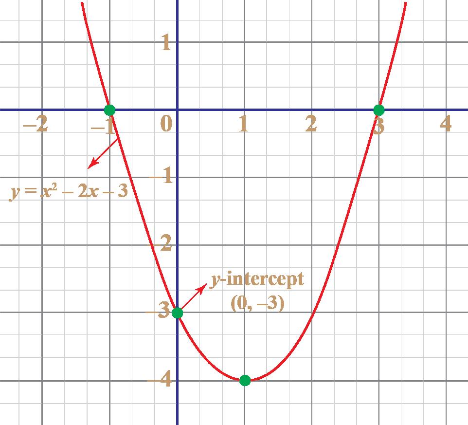 The y intercept of y equals x squared minus 2 x minus 3 is (0, minus 3)
