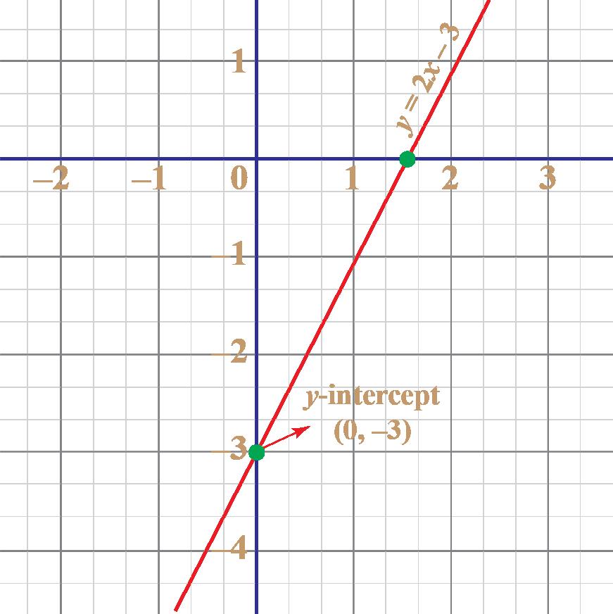 y-intercepy of y equals 2 x minus 3 is (0, minus 3)