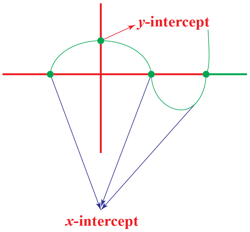 The points where the graph intersects the x-axis are x-intercepts. The points where the graph intersects the y-axis are y-intercepts