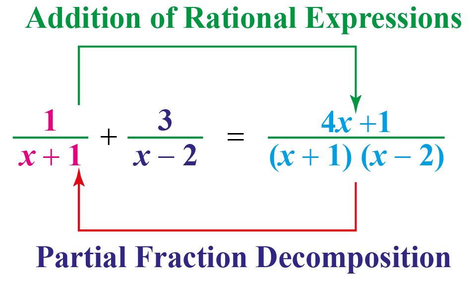 Partial fraction decomposition is reverse way of addition of rational expressions