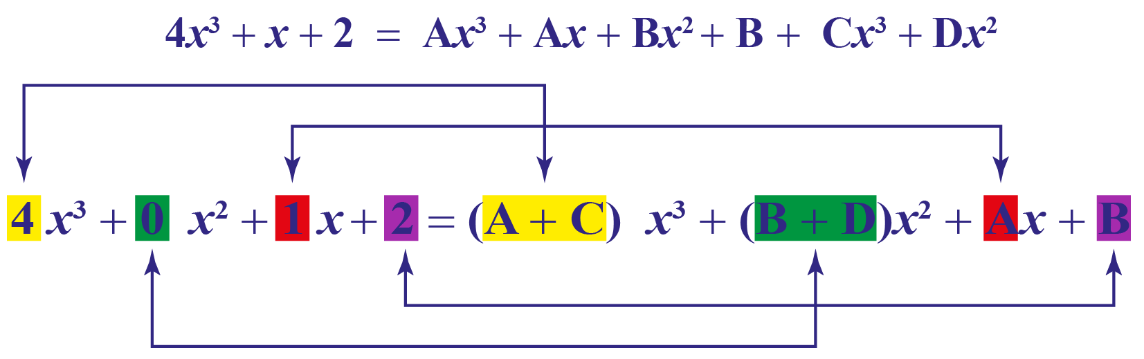 Partial fraction decomposition example: Comparing the coefficients