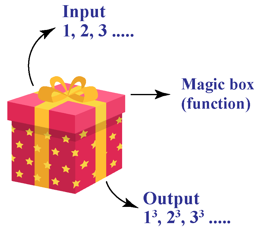 Introduction to range: A magic box or function with inputs 1,2,3,... and putputs 1 cubed, 2 cubed, 3 cubed,...