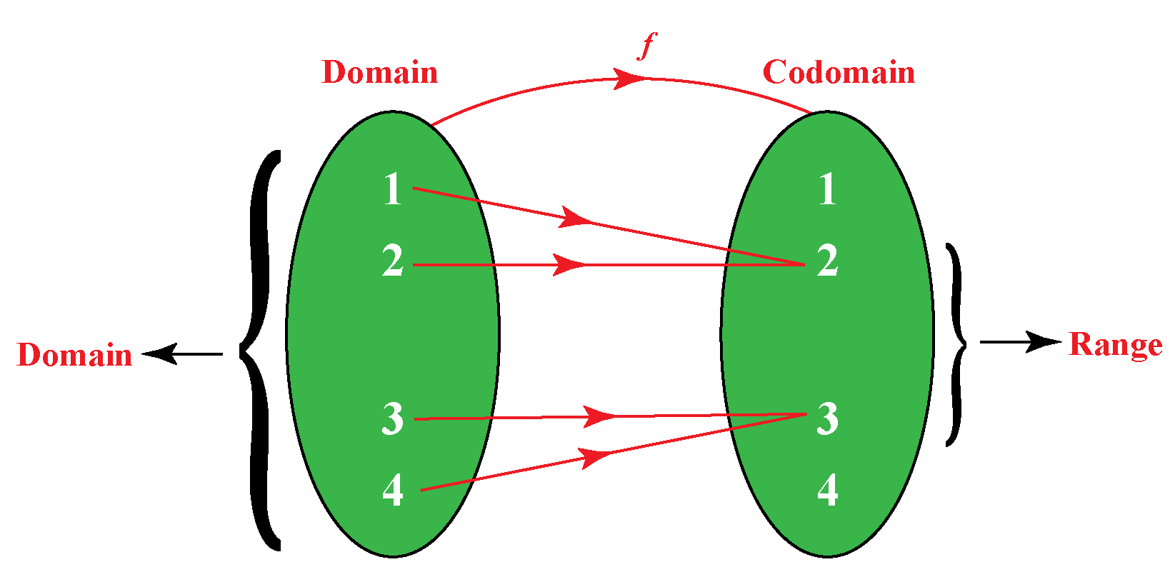 Domain and range definition