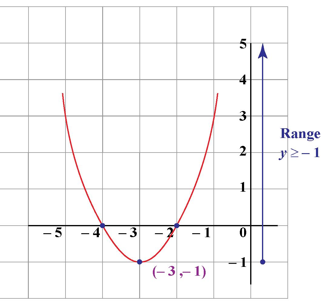 Range of a quadratic function