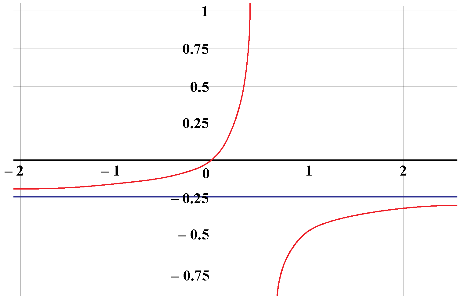 Range of a rational function: A curve and a horizontal line along y=-0.25 are shown.