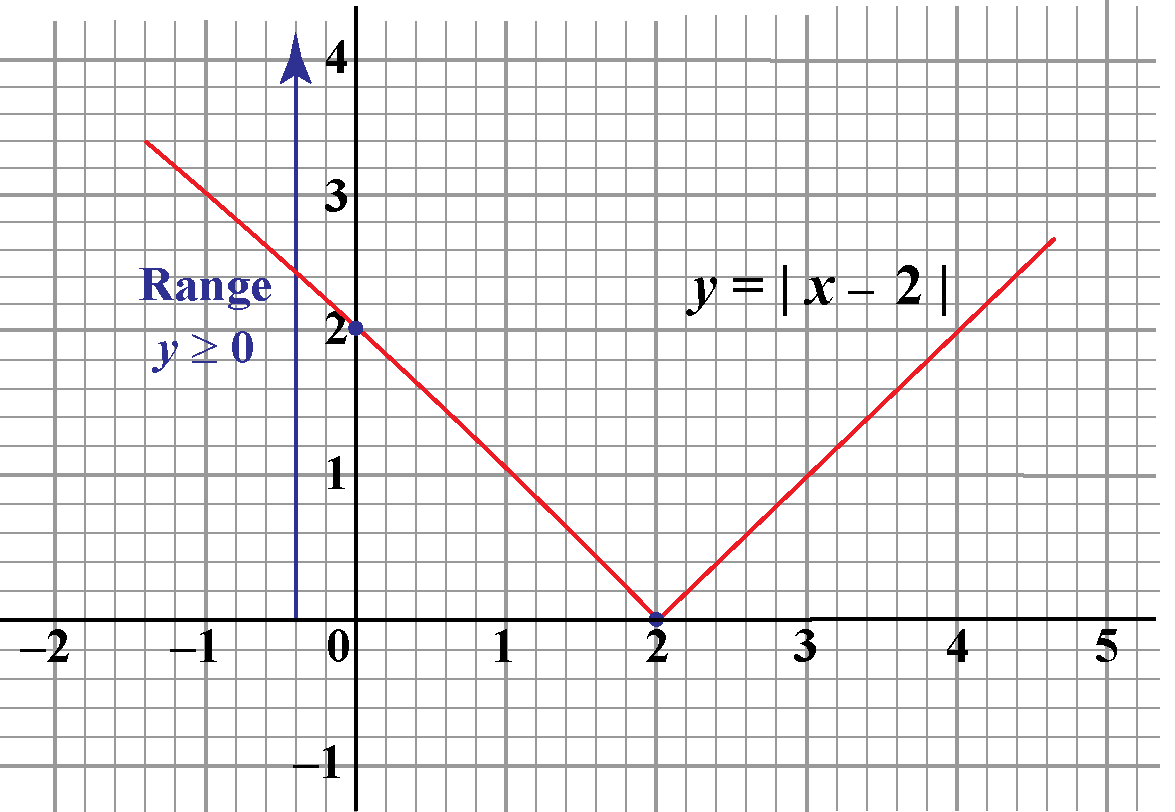 Range of an absolute value function y equals absolute value of x minus 2 is y greater than or equal to 0
